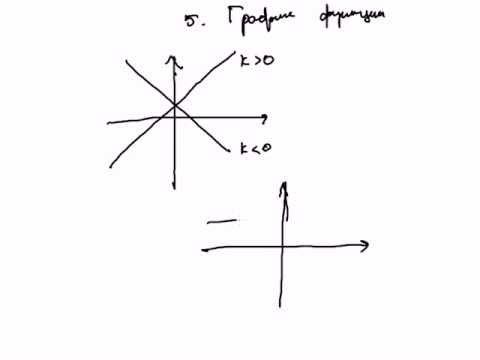 Линейная функция и ее свойства