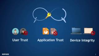Sophos SafeGuard 8 - See How It Works