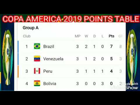 Copa America Cup 2019 Points Table ; Standing ;  Cop America 2019 Brazil Match Results