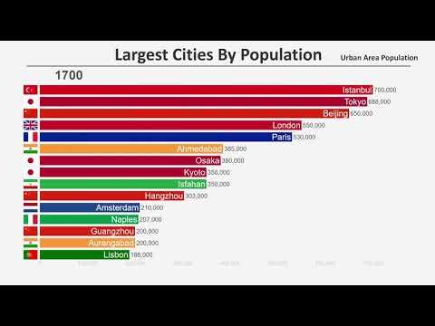 Как менялся топ-15 наиболее населенных городов с 1700 по 2019 годы