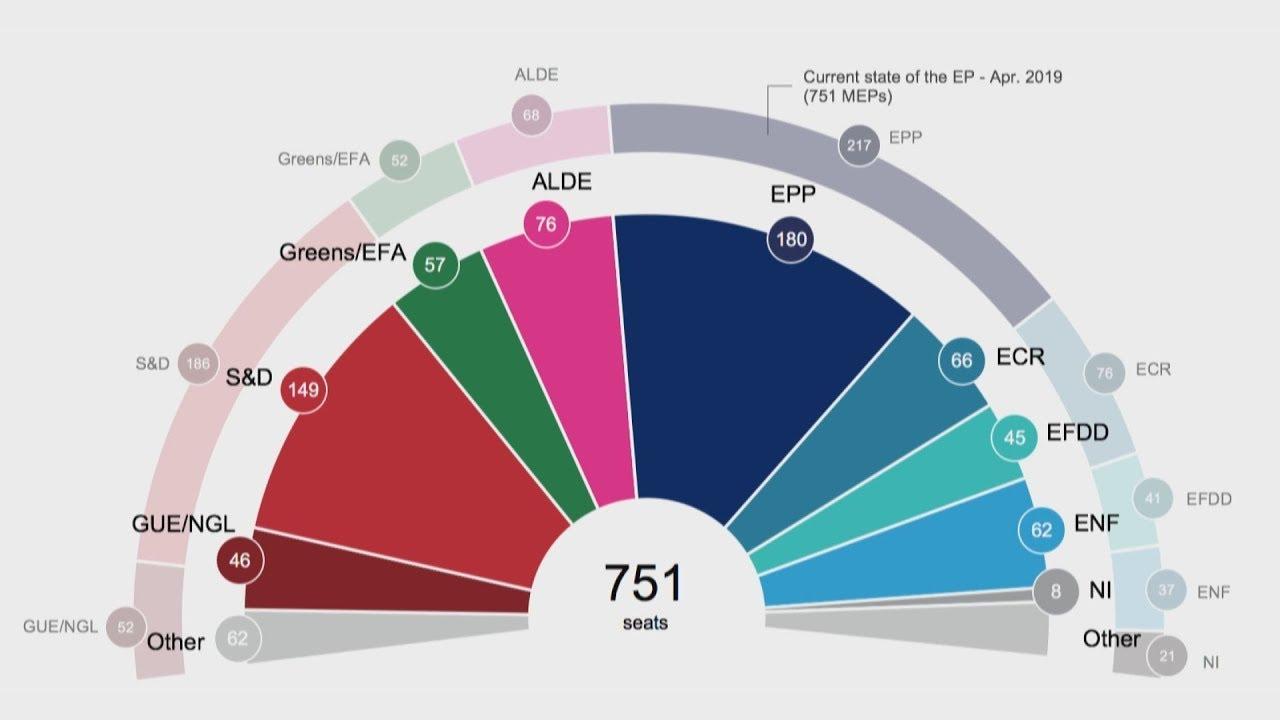 Πώς θα κατανέμονταν οι έδρες στο Ευρωκοινοβούλιο, αν οι εκλογές γινόταν μέσα Απριλίου;