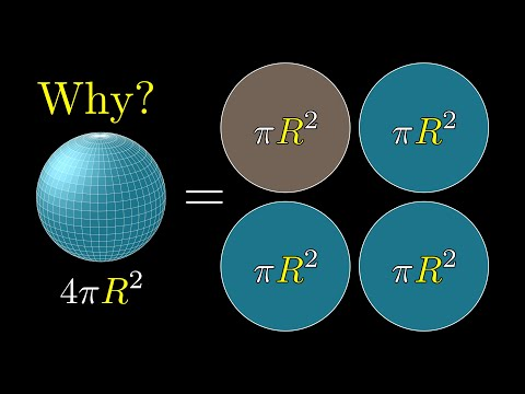 But WHY is a sphere's surface area four times its shadow?