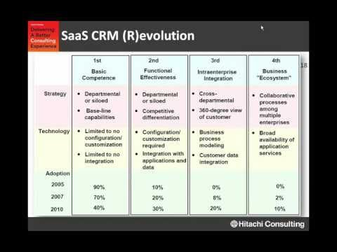 What is SaaS CRM?