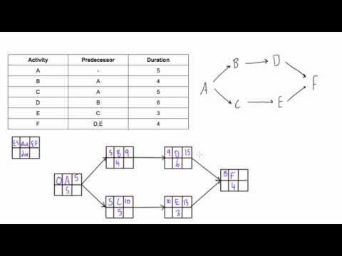 Determine the Early Start (ES) and Early Finish (EF) of activities in a PDM network diagram