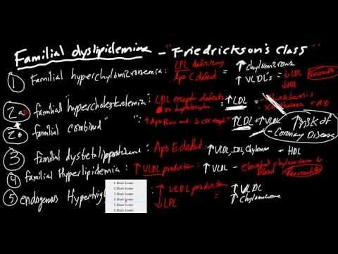 Lipoproteins, Apolipoproteins, and Familial Dyslipidemias Made Simple!