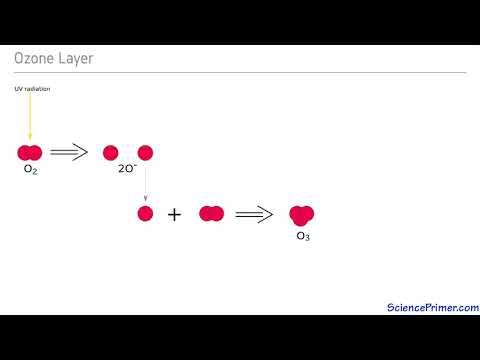 Ozone Formation and UV radiation_Sun videos