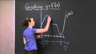 Graphing A Derivative Function | MIT 18.01SC Single Variable Calculus, Fall 2010