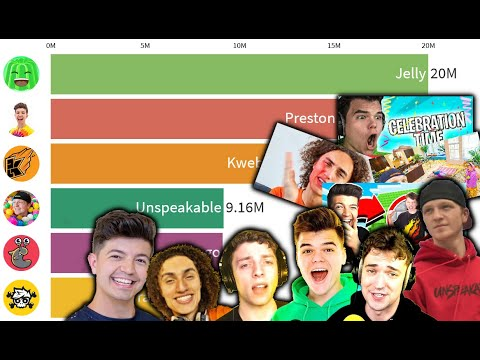 Jelly vs Kwebbelkop vs Slogo vs Crainer vs Preston vs Unspeakable - Subscriber History - 2008 - 2020