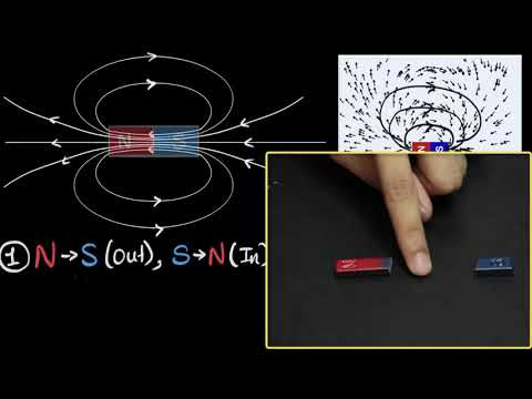 Magnetic Field Lines Their Properties