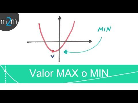 Maximalen oder minimalen Wert der quadratischen Funktionen (Übung)