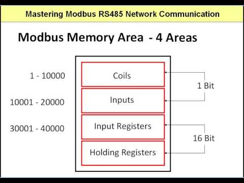 A Typical Modbus Device Memory Map