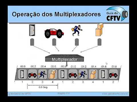 Treinamento CFTV - Parte 8 - Processadores Analógicos de Vídeo para CFTV