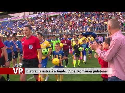 Diagrama astrală a finalei Cupei României județene