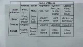 Lecture 40  Identification Of Minerals And Rock Samples