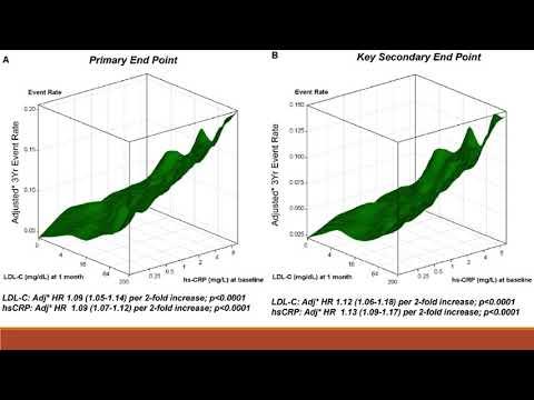 La inflamación y el colesterol como factores de riesgo en la población del estudio FOURIER. Dra. Eugenia Doppler. Residencia de Cardiología. Hospital C. Argerich Buenos Aires