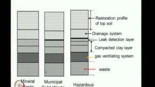 Mod-01 Lec-38 Introduction To Geosynthetics In Landfills