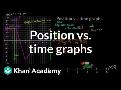 Position Vs Time Graphs Video Khan Academy