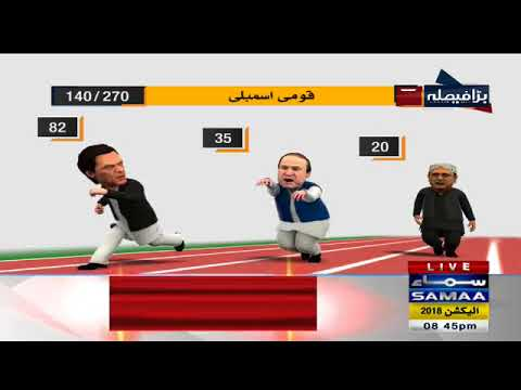 Imran Khan Dorh Mein Sabse Agay | SAMAA TV LIVE | Election Pakistan 2018