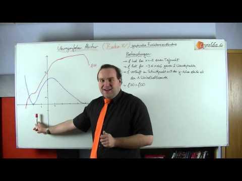 grafisches Funktionsverständnis 3