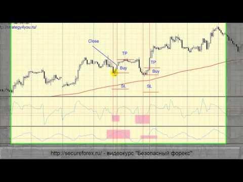 Стратегия Форекс   торговля по четырем индикаторам