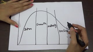 This video will show you the concept of product life cycle to determining the marketing strategies of various stages of product.