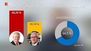 Náhled - 2. kolo volby prezidenta na Mohelnicku
