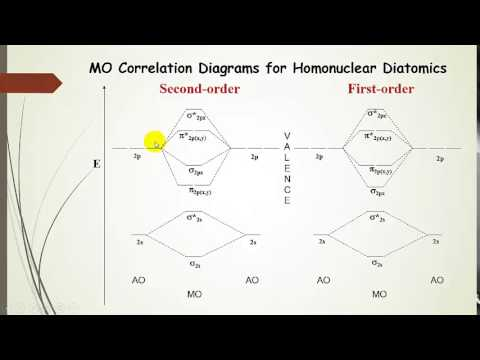 Molecular Orbital Theory for Homonuclear Diatomic Molecules (Pt. 3)