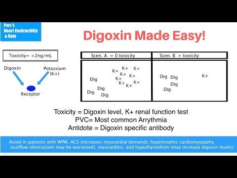 Episode 13: Digoxin Made Easy!