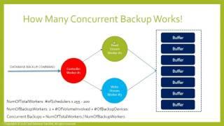 SQL Server Backup Internals