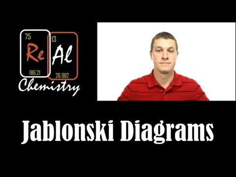 Download video how to draw jablonski diagrams real chemistry gratis download video how to draw jablonski diagrams real chemistry ccuart Gallery