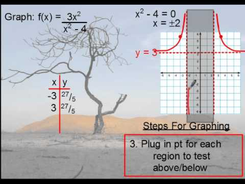 Precalculus – Rational Functions (Holes and Asymptotes)