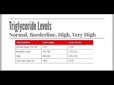Lower Triglyceride Levels Quickly with Supplements