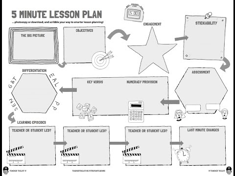 The Minute Lesson Plan SBHS Teaching Learning Take Away - 5 minute lesson plan template