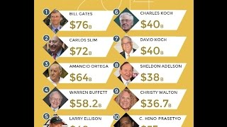 Video 10 RICHEST PEOPLE IN THE WORLD IN 2016 MP3, 3GP, MP4, WEBM, AVI, FLV Desember 2017