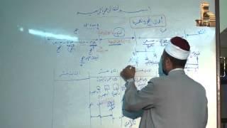 أعمال الحج والعمرة 10 | للشيخ عبدالعزيز البرى