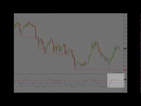 Day Trader Training – Precise Entry Method