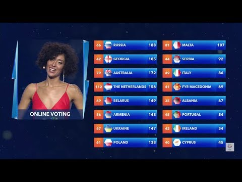 Junior Eurovision Song Contest 2017 | Final Ranking with Points ( With All Muisc Videos) (видео)