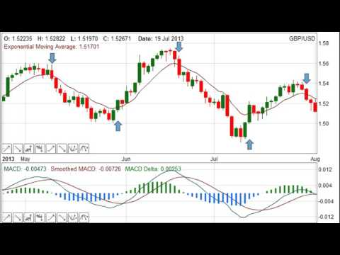 Forex Strategy — Leading Versus Lagging Indicators
