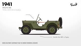 Эволюция Jeep 4x4