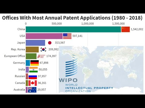 Offices with Most Annual Patent Applications (1980-2018)