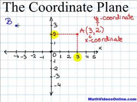 Coordinate Plane Video