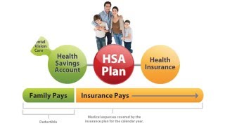 How does an Health Savings Account (HSA) work?