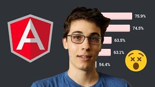 Angular.js Most Dreaded Framework of 2020   StackOverflow Survey
