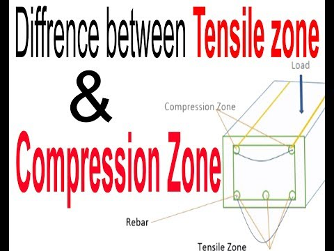 Diffrence Between Tensile Zone & Compression Zone | CIVIL || URDU/HINDHI