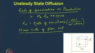 Mod-01 Lec-03 Fick's Law of Diffusion