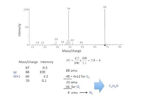 Finding the molecular formula from a mass spectrum