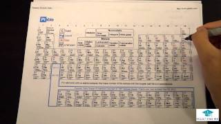 Periodic Table Trends - MCAT Lec