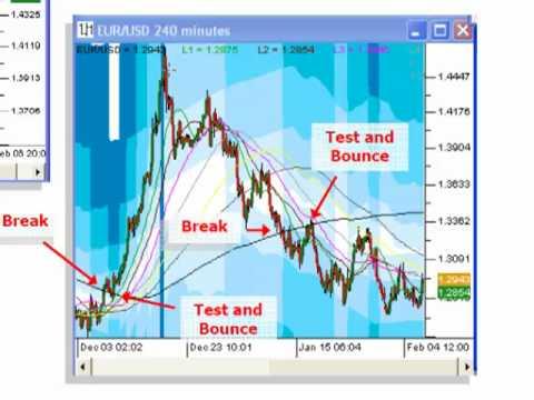 Fibonacci forex tutorial pdf