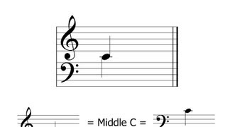 The Importance Of Middle C: Music Theory