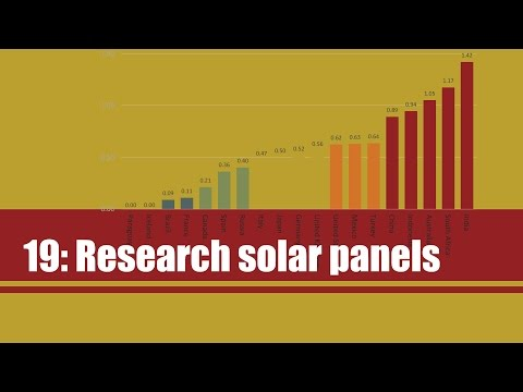 19. Research solar panels: The advantages and disadvantages of solar energy
